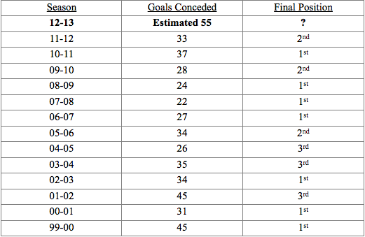 Goals-Conceded