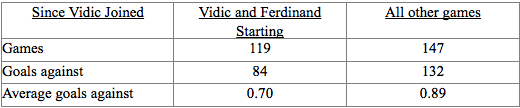 Vidic-Ferdinand-Stats