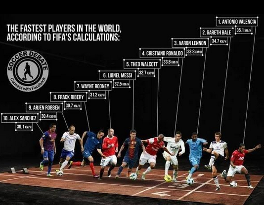 Fastest player in the world