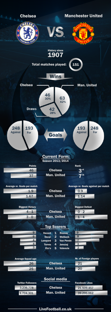 Chelsea-vs-Manchester-United-LiveFootball.co.uk