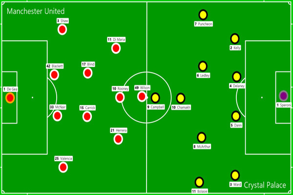 Manchester United predicted line-up vs Crystal Palace