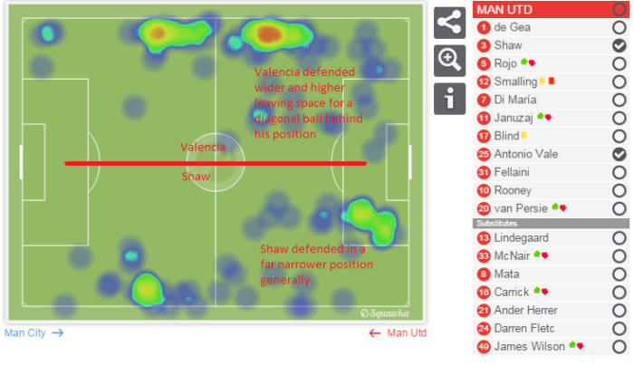 Typical positioning of Valencia and Shaw