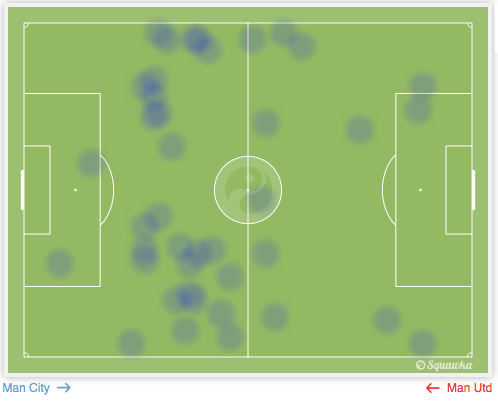Typical positioning of Januzaj and di Maria. The cluster of 6 dots at the top is Januzaj whilst the rest are di Maria