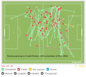 Rooney passing