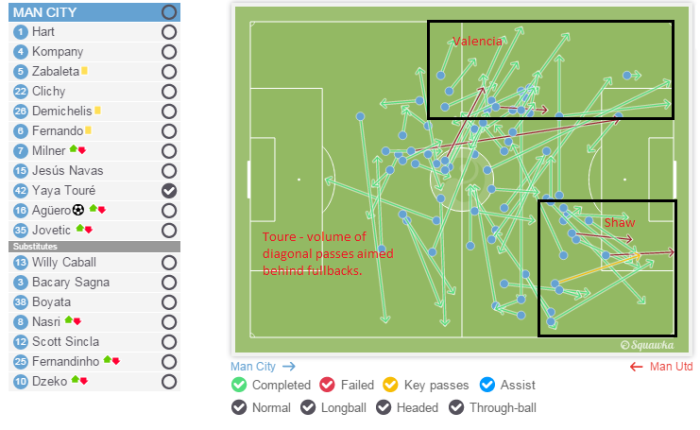 Toure passing towards fullback areas