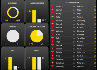 Note the pass combinations show the most frequent combinations for both teams - Hull do not  feature!