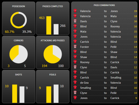 United again dominated possession, but to little effect