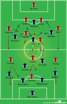 Second half formations