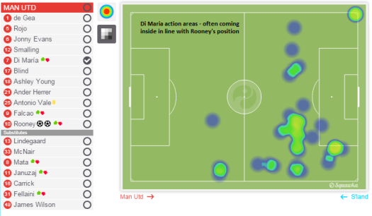Angel di Maria action areas