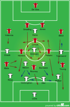Starting formations