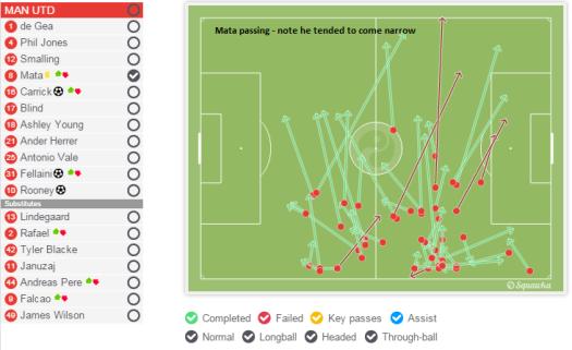 Mata passing - he tended to come narrow