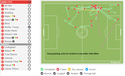 Young passing - he stayed wider than Mata
