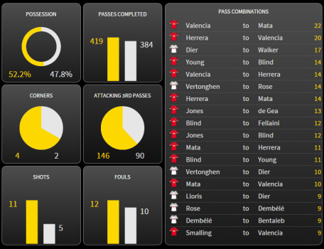 Match statistics - a lower proportion of possession but a significant number of passes in the final third