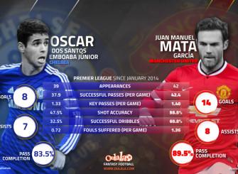 Mata-Oscar