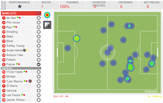 Falcao action areas, he completed 100% of his passes but made little impact and had only one shot on goal