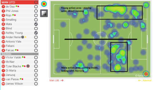 Mata and Young action areas. Young staying wide, Mata coming inside