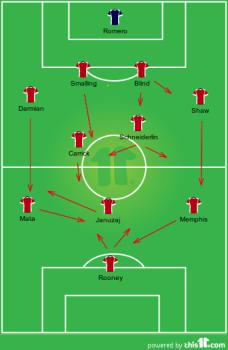 United - 1st half team shape