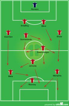 United - 2nd half team shape