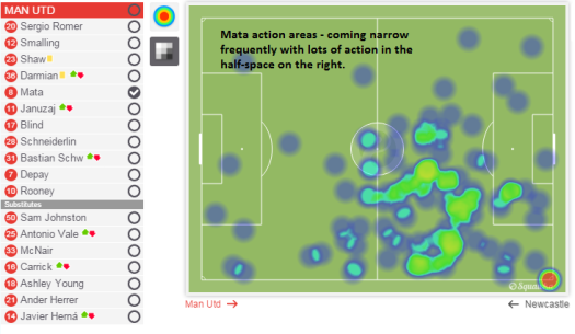 Mata action areas