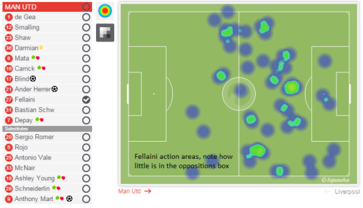 Fellaini action areas