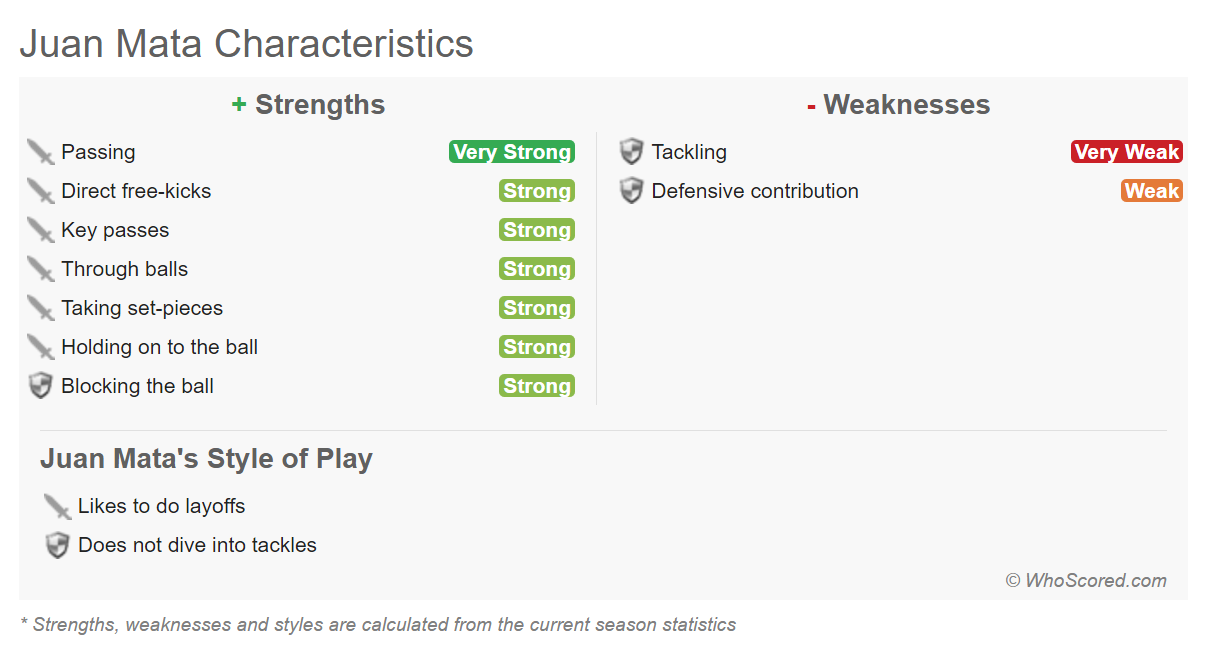 Johnny KIlls but not on D says WhoScored.com