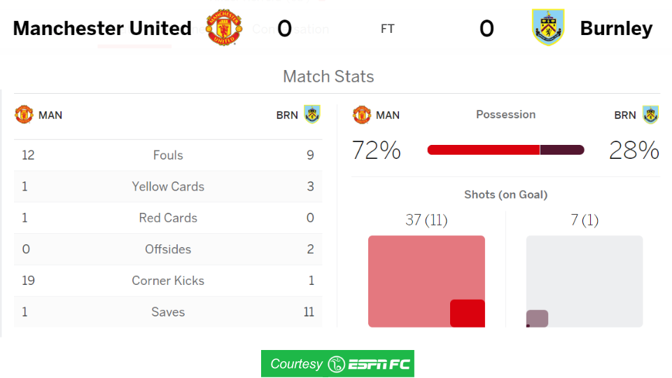 mufc-burnley-match-stats